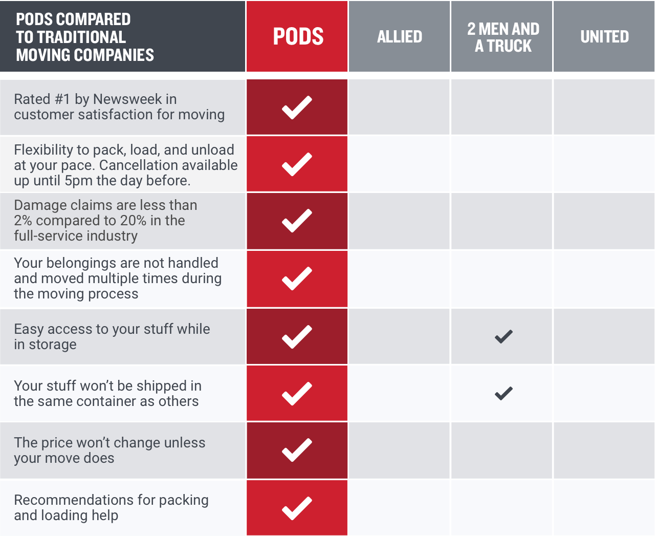 PODS vs traditional moving companies