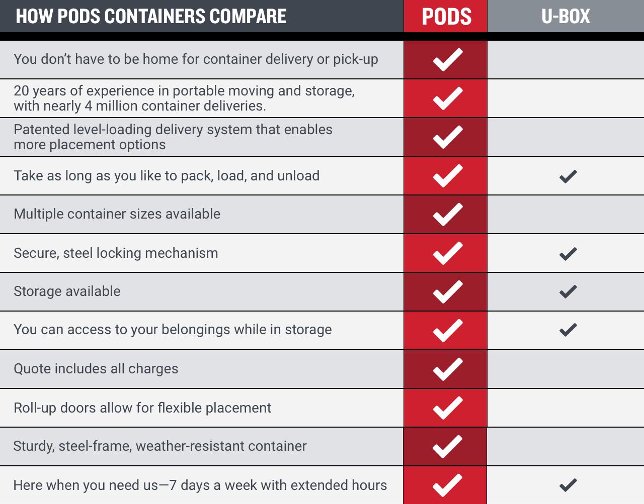 U-Box vs PODS